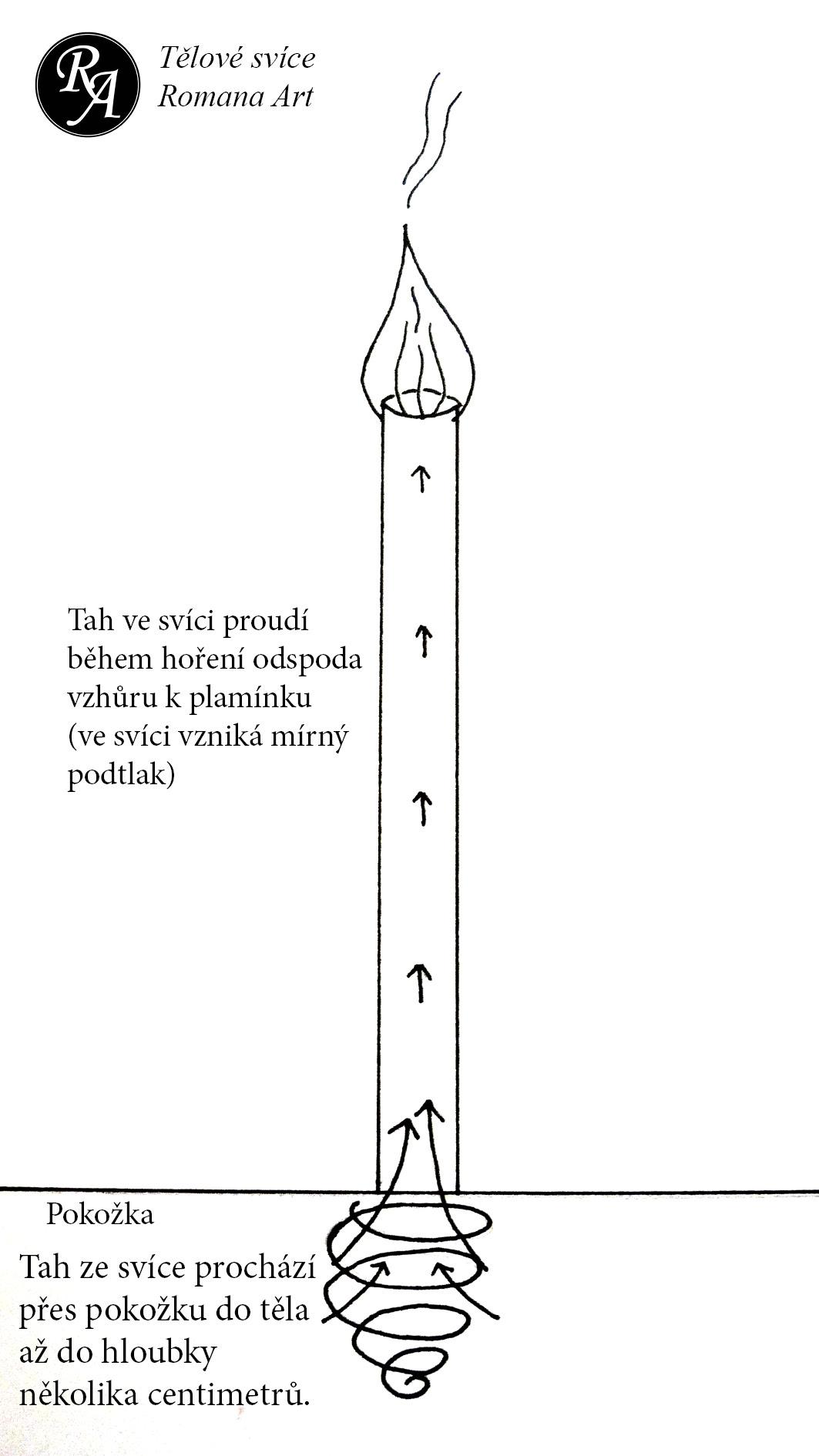 Jak funguje tělová svíce